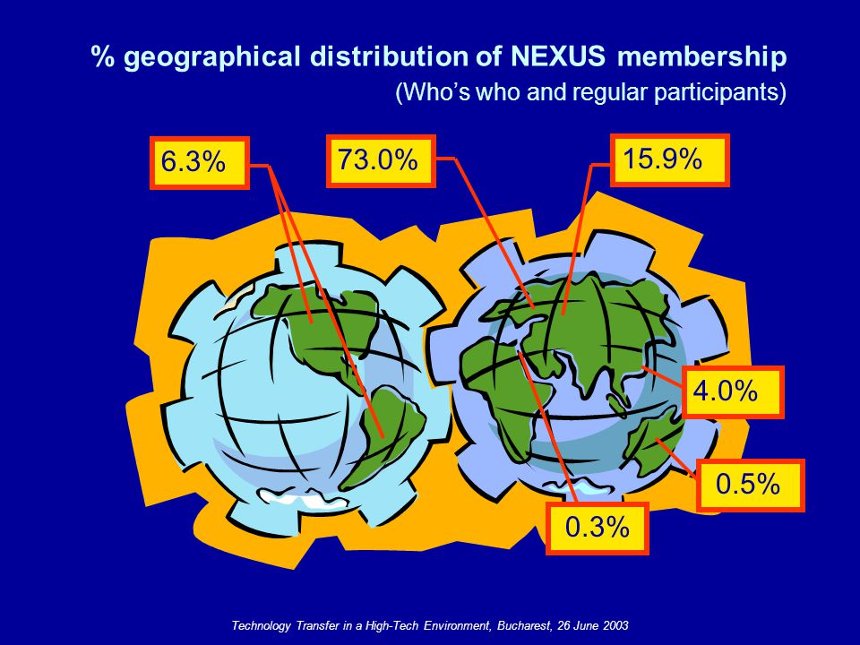 6.3% 73.0% 15.9% 4.0% 0.5% 0.3% % geographical distribution of NEXUS membership (Who's who and regular participants)
