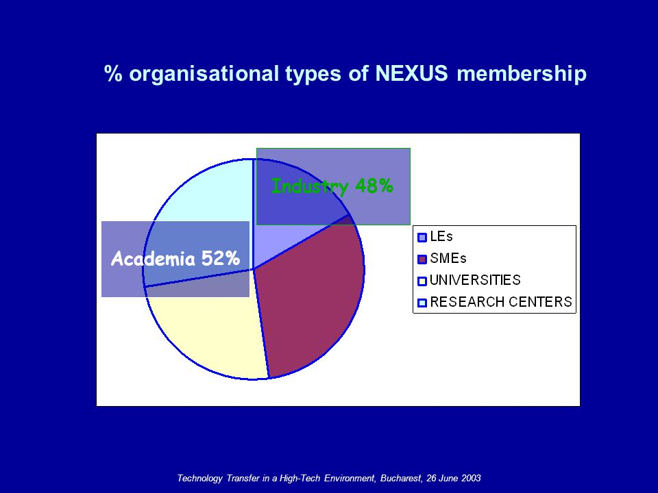 Technology Transfer in a High-Tech Environment, Bucharest, 26 June 2003 Steering Committee (meeting 4 or 5/ year) Association signing members NEXUS Operations manager Secretariat Personnel hired by the Association All NEXUS Members No membership fee Today The NEXUS Association Organisation SAB Scientific Advisory Board Council (General Assembly meeting 1 or 2/ year) Association About 40-50 proactive Members French Association Loi 1901 NEXUS Association.