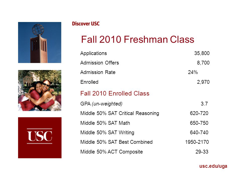 usc.edu/uga Fall 2010 Freshman Class Applications 35,800 Admission Offers 8,700 Admission Rate 24% Enrolled 2,970 Fall 2010 Enrolled Class GPA (un-weighted)3.7 Middle 50% SAT Critical Reasoning 620-720 Middle 50% SAT Math 650-750 Middle 50% SAT Writing 640-740 Middle 50% SAT Best Combined 1950-2170 Middle 50% ACT Composite 29-33