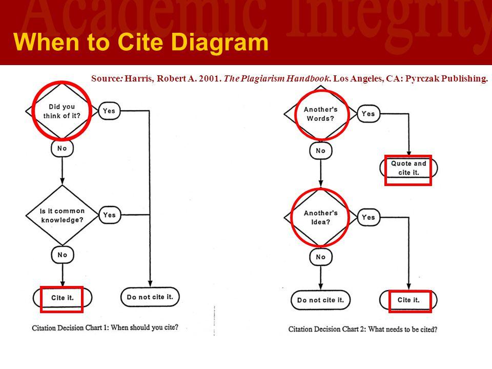 University of Southern California U S C L I B R A R I E S When to Cite Diagram Source: Harris, Robert A. 2001. The Plagiarism Handbook. Los Angeles, C