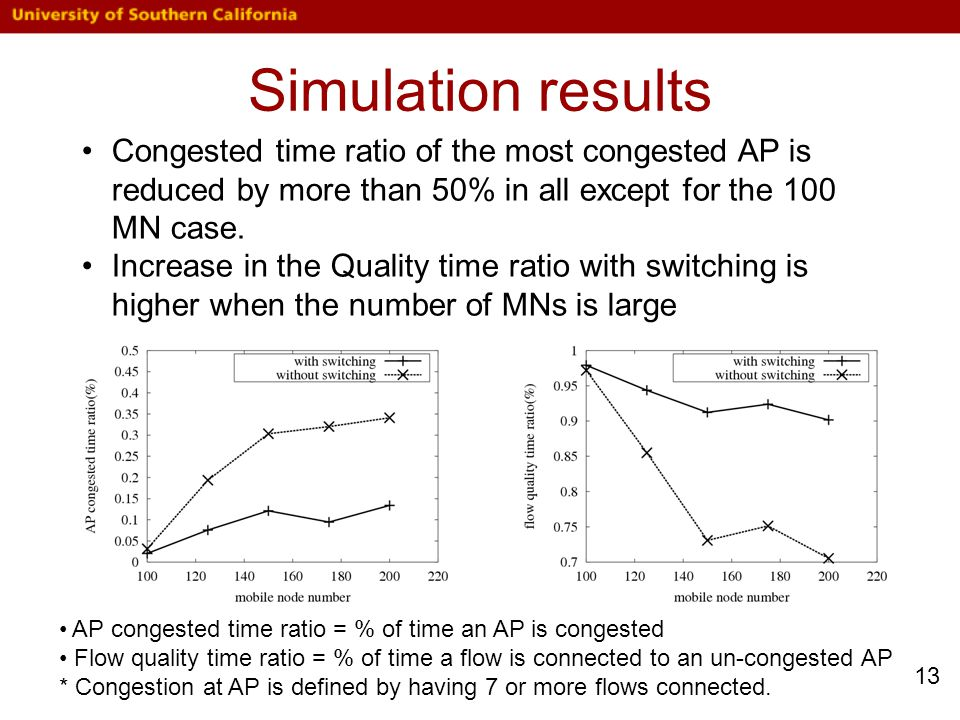 Simulation results AP congested time ratio = % of time an AP is congested Flow quality time ratio = % of time a flow is connected to an un-congested AP * Congestion at AP is defined by having 7 or more flows connected.