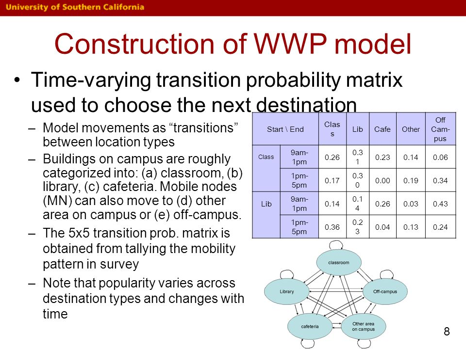Construction of WWP model Pause time is location dependent For traffic model –MN only initiates a flow when it stops in locations –Flow-initiation prob.