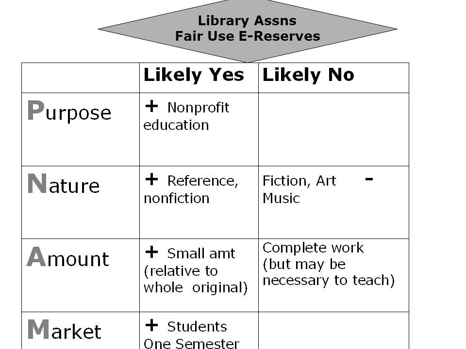 Library Assns Fair Use E-Reserves