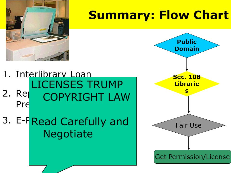 Summary: Flow Chart 1.Interlibrary Loan 2.Replacement and Preservation Copies 3.E-Reserves Public Domain Fair Use Get Permission/License Sec.