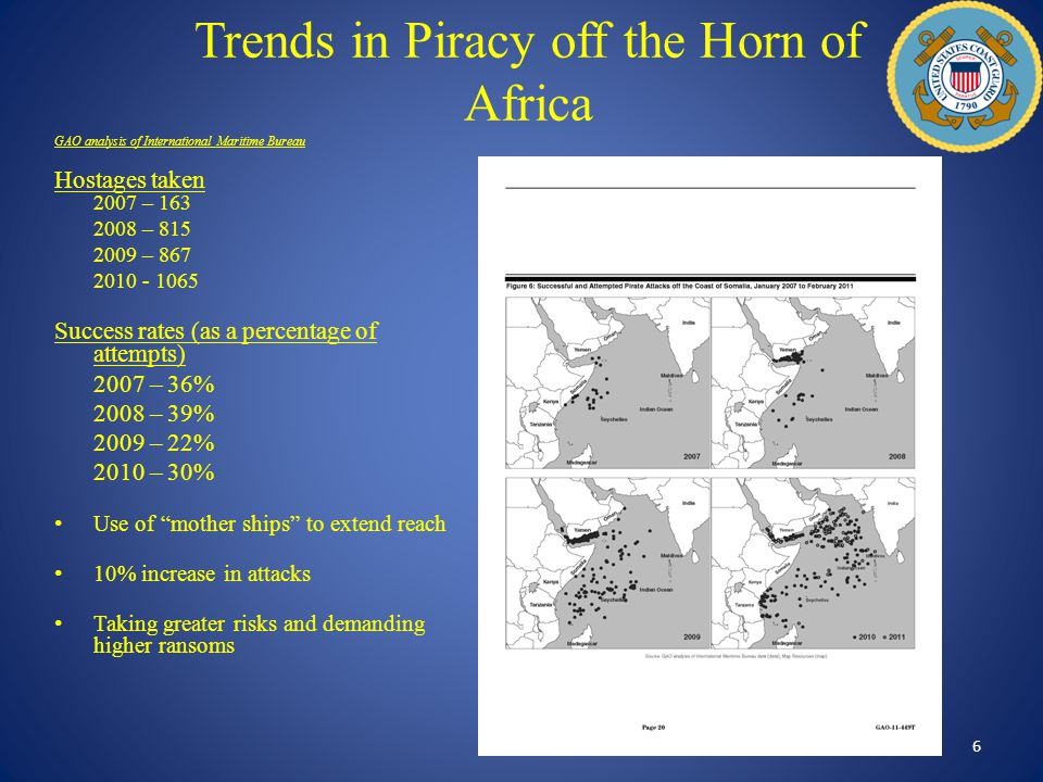 Trends in Piracy off the Horn of Africa 6 GAO analysis of International Maritime Bureau Hostages taken 2007 – 163 2008 – 815 2009 – 867 2010 - 1065 Su