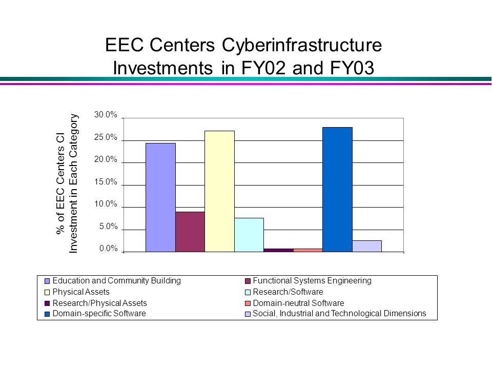 % of EEC Centers CI Investment in Each Category EEC Centers Cyberinfrastructure Investments in FY02 and FY03 0.0% 5.0% 10.0% 15.0% 20.0% 25.0% 30.0% Education and Community BuildingFunctional Systems Engineering Physical AssetsResearch/Software Research/Physical AssetsDomain-neutral Software Domain-specific SoftwareSocial, Industrial and Technological Dimensions