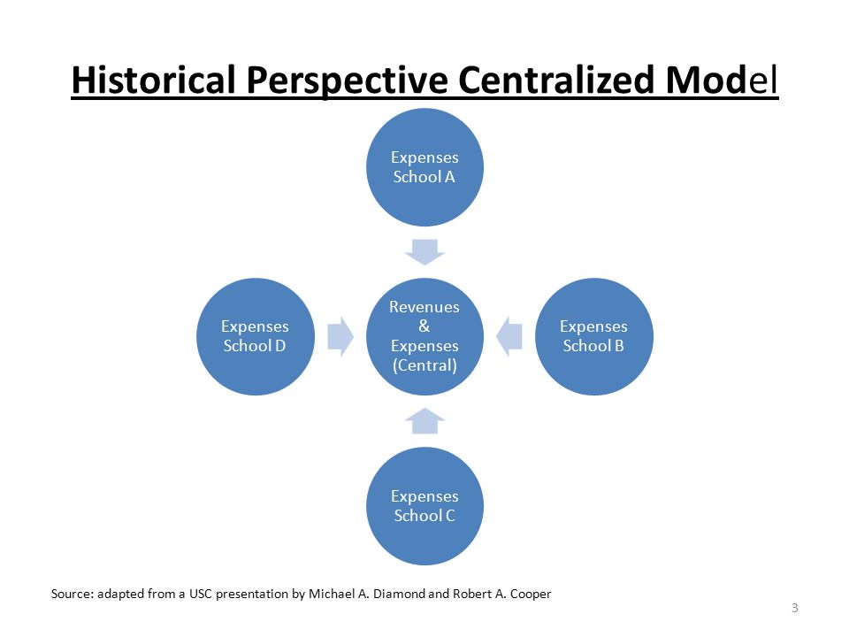 Historical Perspective Centralized Model Revenues & Expenses (Central) Expenses School A Expenses School B Expenses School C Expenses School D Source: adapted from a USC presentation by Michael A.