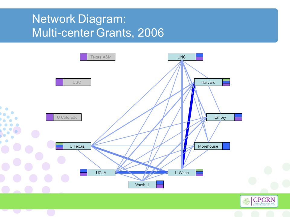 Network Diagram: Multi-center Grants, 2006 UNC Emory Texas A&M USC U.Colorado Harvard U.Texas U.WashUCLA Morehouse Wash.U