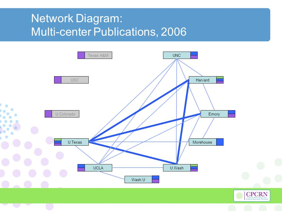 Network Diagram: Multi-center Publications, 2006 UCLA UNC Morehouse Emory Wash.U Texas A&M USC U.Colorado Harvard U.Texas U.Wash