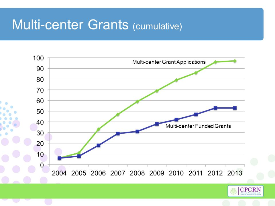 Multi-center Grants (cumulative) Multi-center Grant Applications Multi-center Funded Grants