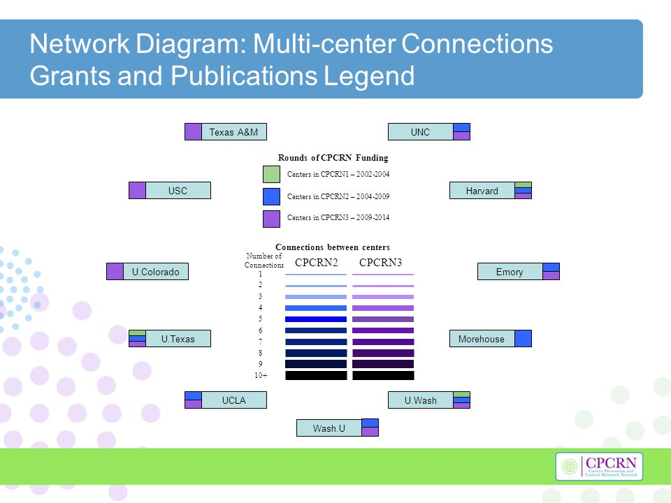 Network Diagram: Multi-center Connections Grants and Publications Legend Harvard U.Texas U.WashUCLA UNC Morehouse Emory Wash.U Texas A&M USC U.Colorad