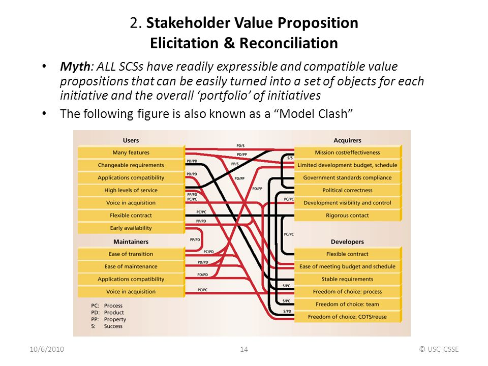 2. Stakeholder Value Proposition Elicitation & Reconciliation Myth: ALL SCSs have readily expressible and compatible value propositions that can be ea