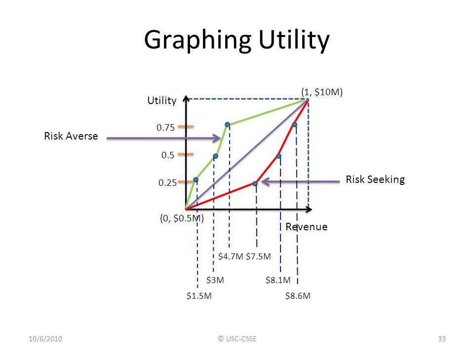 Graphing Utility 10/6/2010© USC-CSSE33 (0, $0.5M) (1, $10M) Utility Revenue 0.5 0.75 0.25 Risk Averse Risk Seeking $7.5M $8.1M $8.6M$1.5M $3M $4.7M