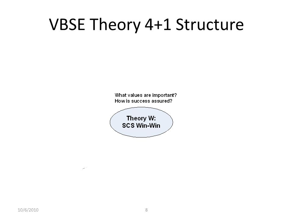 Initial VBSE Theory: 4+1 Process – With a great deal of concurrency and backtracking 10/6/20109