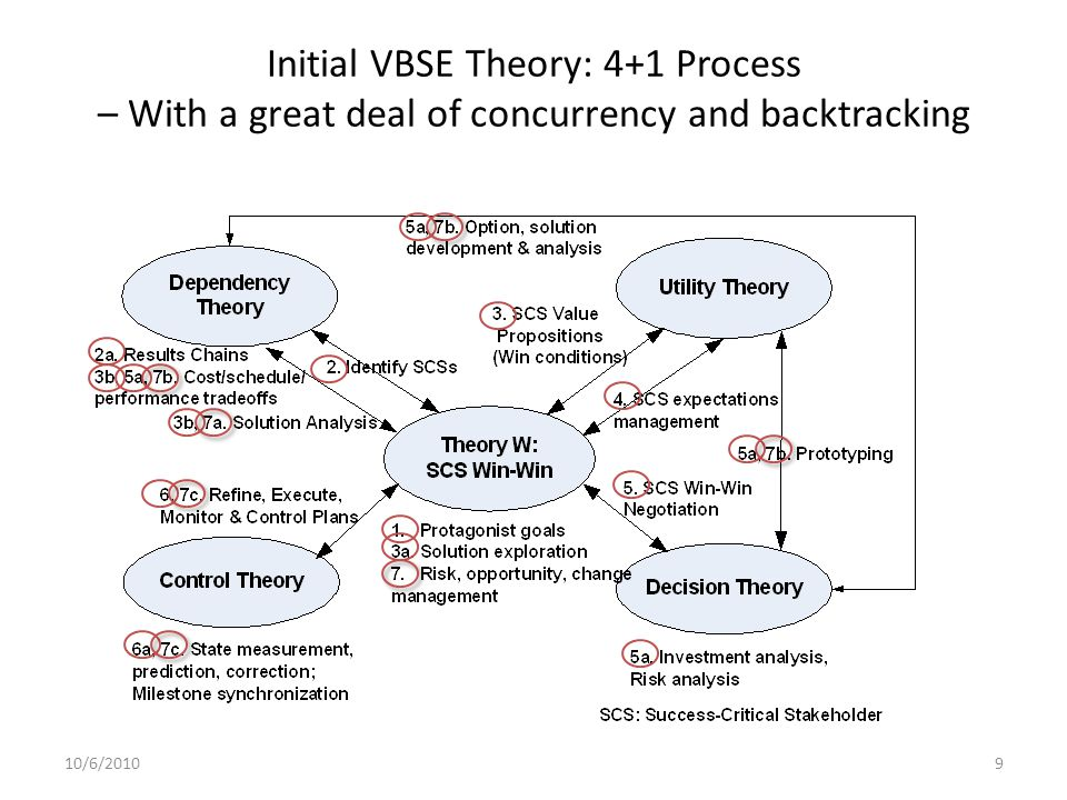VBSE Agenda Objective: Integrating value considerations into the full range of existing & emerging Software Engineering principles in a manner so that they 'compatibly' reinforce one another Major Elements: – VB* Requirements Engineering – VB Architecting – VB Design and Development – VB Verification And Validation – VB Planning and Control – VB Risk Management – VB Quality Management – VB People Management *VB = Value-Based 10/6/201010© USC-CSSE