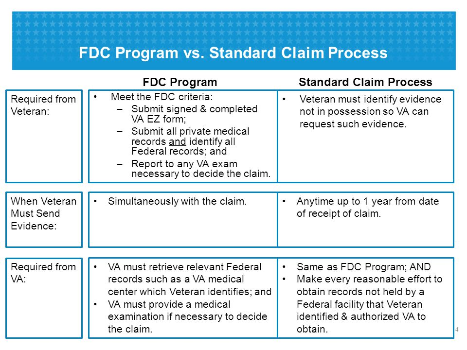 FDC Program Meet the FDC criteria: –Submit signed & completed VA EZ form; –Submit all private medical records and identify all Federal records; and –R