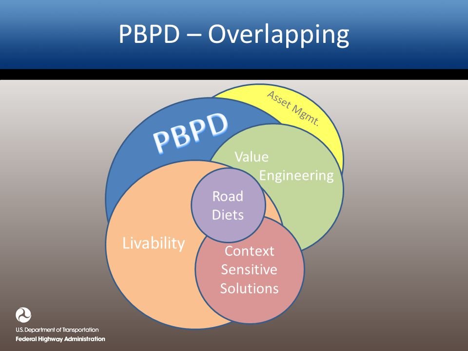 PBPD – Overlapping Context Sensitive Solutions Livability Road Diets Value Engineering Asset Mgmt.