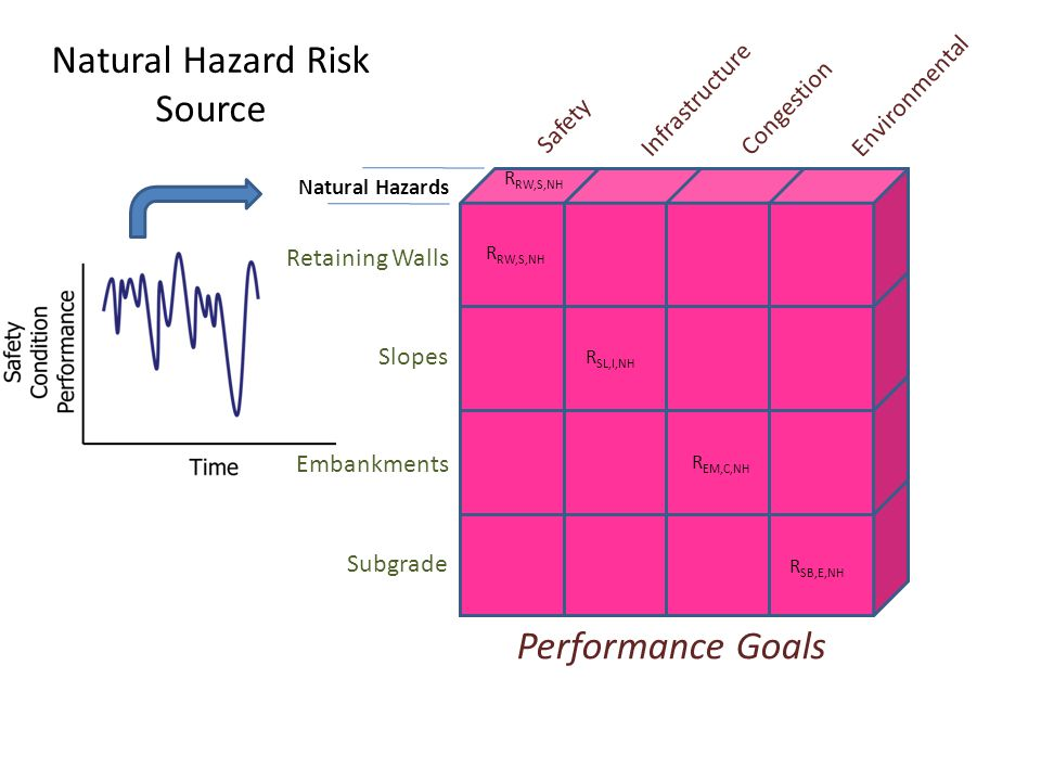 Natural Hazard Risk Source Performance Goals Natural Hazards Safety Subgrade Infrastructure Congestion Environmental Embankments Slopes Retaining Wall