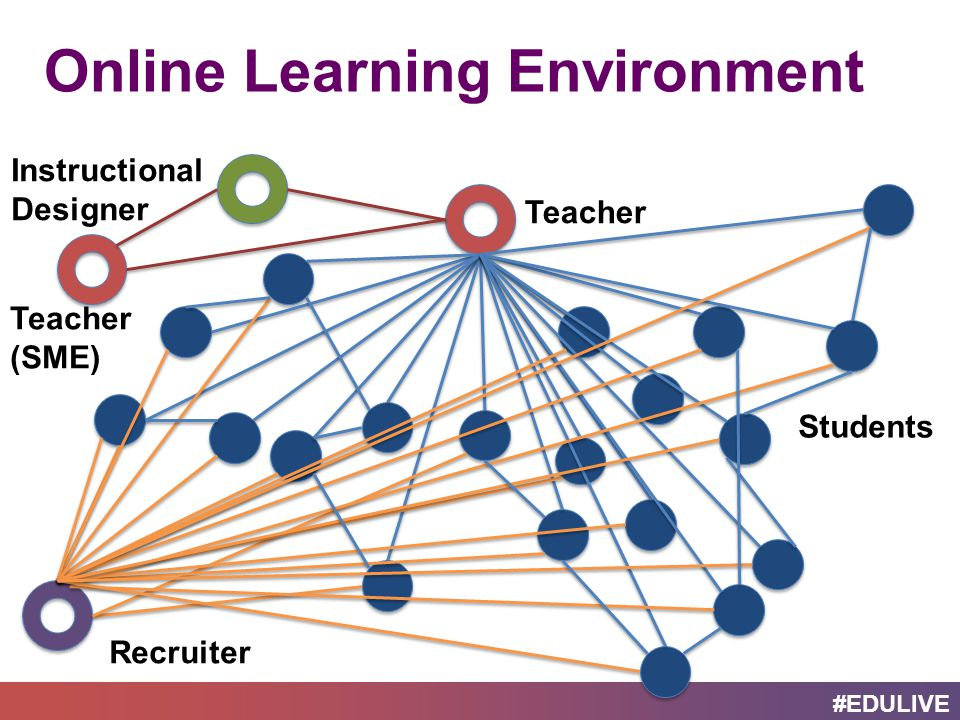 #EDULIVE Teacher Students Instructional Designer Recruiter Teacher (SME) Online Learning Environment
