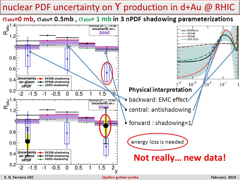 nuclear PDF uncertainty on ϒ  production in d+Au @ RHIC Physical interpretation backward: EMC effect central: antishadowing forward : shadowing≈1  a