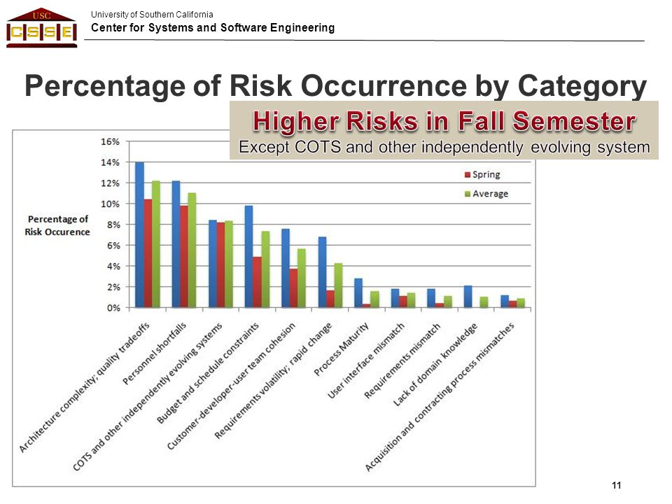University of Southern California Center for Systems and Software Engineering Percentage of Risk Occurrence by Category ©USC-CSSE CSEE&T 201311