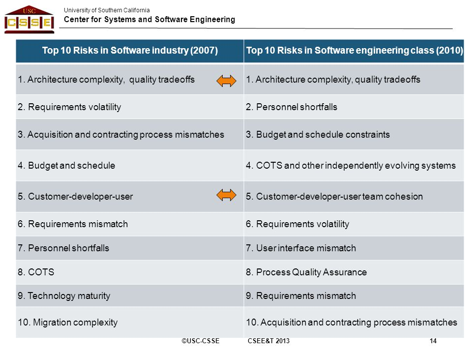 University of Southern California Center for Systems and Software Engineering Top 10 Risks in Software industry (2007)Top 10 Risks in Software enginee