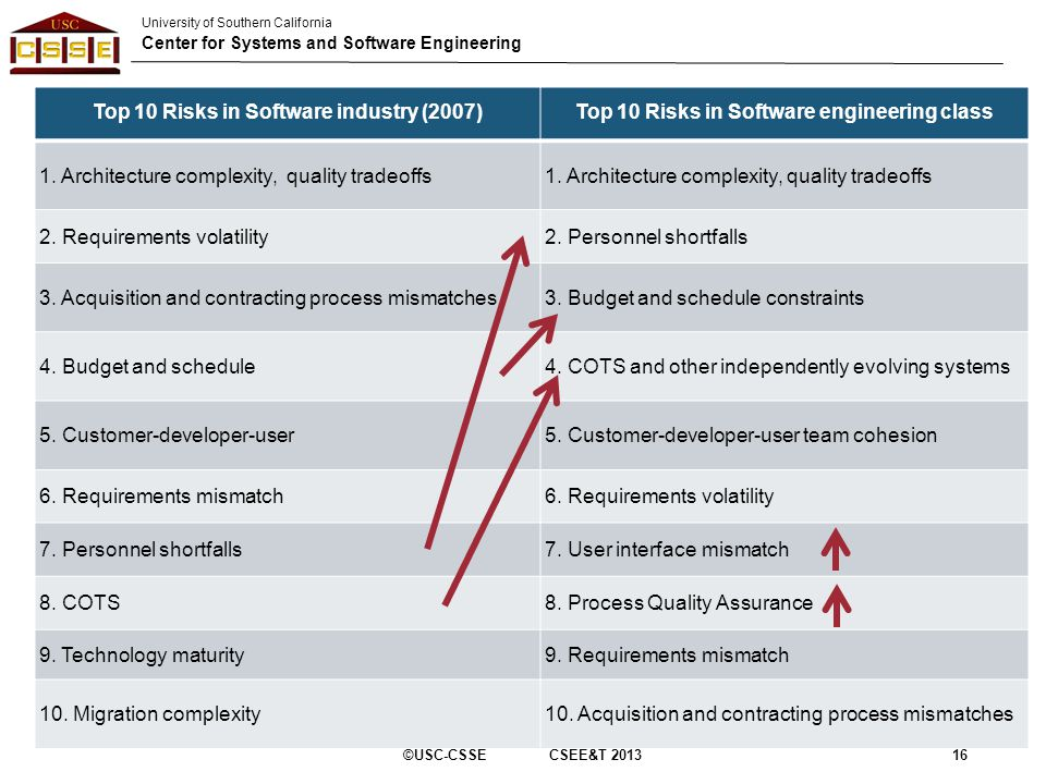 University of Southern California Center for Systems and Software Engineering Top 10 Risks in Software industry (2007)Top 10 Risks in Software engineering class 1.
