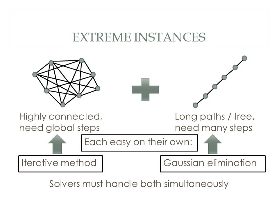 EXTREME INSTANCES Highly connected, need global steps Long paths / tree, need many steps Solvers must handle both simultaneously Each easy on their own: Iterative methodGaussian elimination