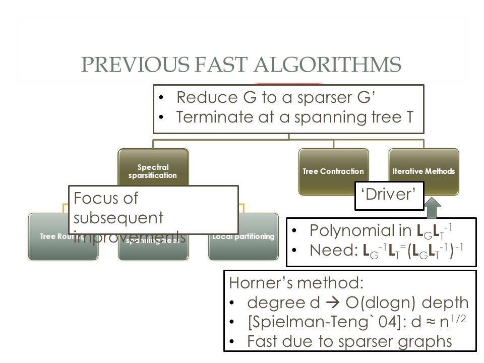 PREVIOUS FAST ALGORITHMS Combinatorial preconditioning Spectral sparsification Tree Routing Low stretch spanning trees Local partitioningTree ContractionIterative Methods Reduce G to a sparser G' Terminate at a spanning tree T Polynomial in L G L T -1 Need: L G -1 L T = ( L G L T -1 ) -1 Horner's method: degree d  O(dlogn) depth [Spielman-Teng` 04]: d ≈ n 1/2 Fast due to sparser graphs Focus of subsequent improvements 'Driver'