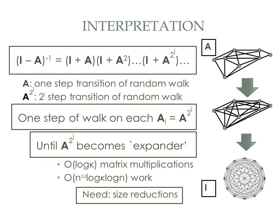 INTERPRETATION A : one step transition of random walk A 2 i : 2 i step transition of random walk One step of walk on each A i = A 2 i A I ( I – A ) -1 = ( I + A )( I + A 2 )…( I + A 2 i )… O(logκ) matrix multiplications O(n ω logκlogn) work Need: size reductions Until A 2 i becomes `expander'