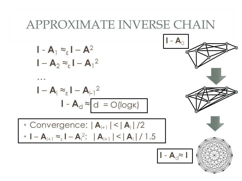 APPROXIMATE INVERSE CHAIN I - A 1 ≈ ε I – A 2 I – A 2 ≈ ε I – A 1 2 … I – A i ≈ ε I – A i-1 2 I - A d ≈ I I - A 0 I - A d ≈ I Convergence: | A i+1 |<| A i |/2 I – A i+1 ≈ ε I – A i 2 : | A i+1 |<| A i |/ 1.5 d = O(logκ)