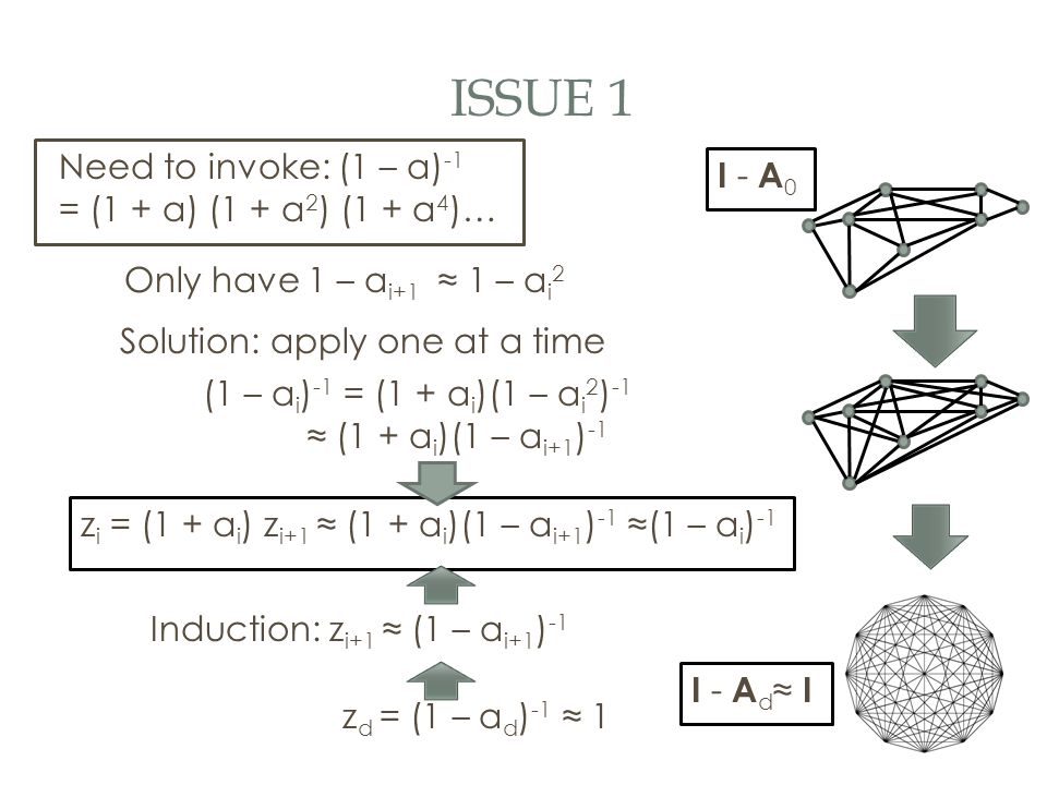 ISSUE 1 Only have 1 – a i+1 ≈ 1 – a i 2 Solution: apply one at a time (1 – a i ) -1 = (1 + a i )(1 – a i 2 ) -1 ≈ (1 + a i )(1 – a i+1 ) -1 Induction: z i+1 ≈ (1 – a i+1 ) -1 I - A 0 I - A d ≈ I z i = (1 + a i ) z i+1 ≈ (1 + a i )(1 – a i+1 ) -1 ≈(1 – a i ) -1 Need to invoke: (1 – a) -1 = (1 + a) (1 + a 2 ) (1 + a 4 )… z d = (1 – a d ) -1 ≈ 1