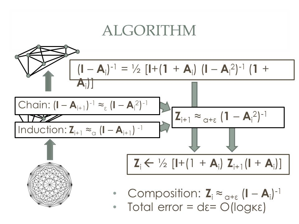 ALGORITHM Z i+1 ≈ α+ε ( 1 – A i 2 ) -1 ( I – A i ) -1 = ½ [ I +( 1 + A i ) ( I – A i 2 ) -1 ( 1 + A i )] Composition: Z i ≈ α+ε ( I – A i ) -1 Total error = dε= O(logκε) Chain: ( I – A i+1 ) -1 ≈ ε ( I – A i 2 ) -1 Z i  ½ [ I +(1 + A i ) Z i+1 ( I + A i )] Induction: Z i+1 ≈ α ( I – A i+1 ) -1