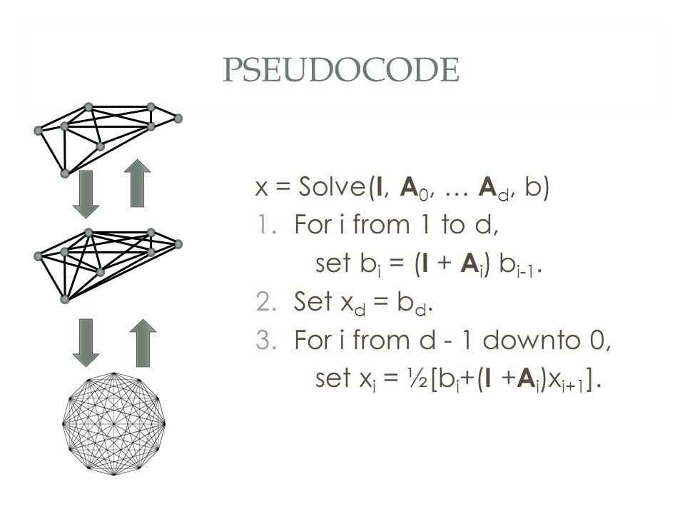 PSEUDOCODE x = Solve( I, A 0, … A d, b) 1.For i from 1 to d, set b i = ( I + A i ) b i-1.