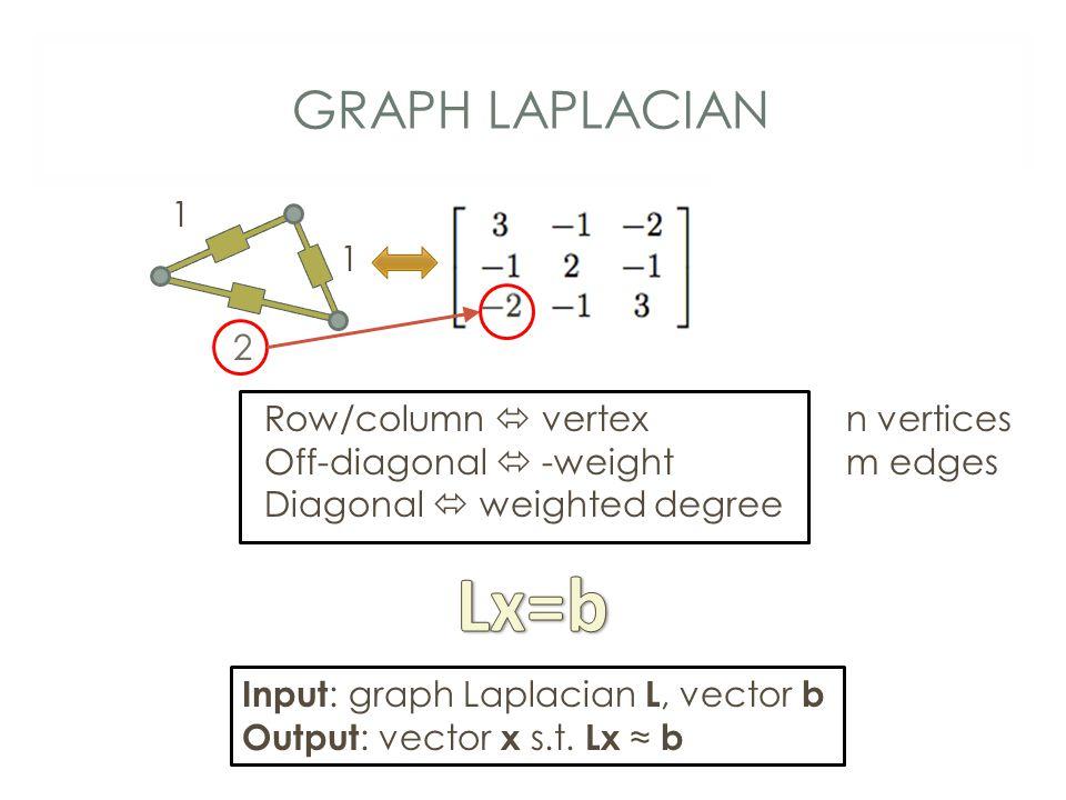 GRAPH LAPLACIAN Row/column  vertex Off-diagonal  -weight Diagonal  weighted degree 1 1 2 Input : graph Laplacian L, vector b Output : vector x s.t.