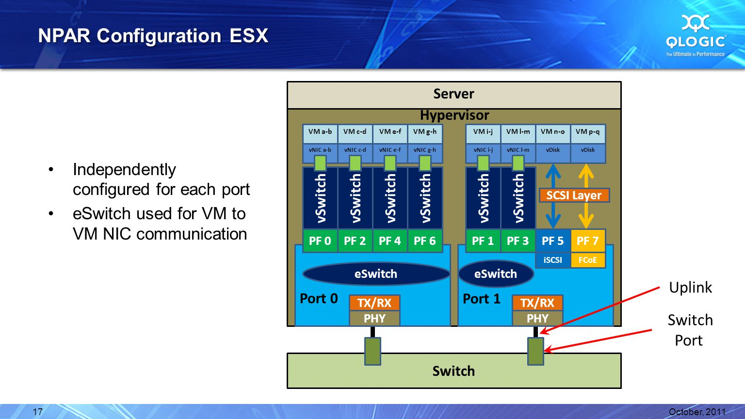 Server Port 0 NPAR Configuration ESX October, 201117 VM p-q vDisk Switch Switch Port Uplink Hypervisor eSwitch PF 0 PHY TX/RX Port 1 eSwitch PHY TX/RX PF 2PF 4PF 6PF 1PF 3PF 5PF 7 VM n-o vDisk VM l-m vNIC l-m vSwitch VM i-j vNIC i-j vSwitch VM g-h vNIC g-h vSwitch VM e-f vNIC e-f vSwitch VM c-d vNIC c-d vSwitch VM a-b vNIC a-b vSwitch Independently configured for each port eSwitch used for VM to VM NIC communication iSCSIFCoE SCSI Layer