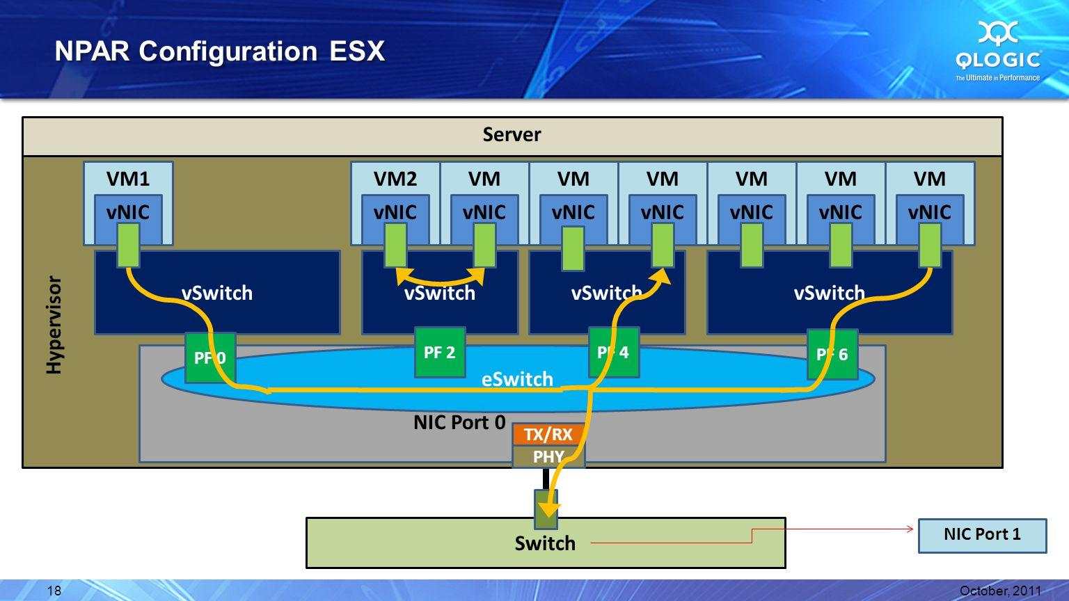 Server NPAR Configuration ESX October, 201118 VM vNIC VM vNIC VM vNIC VM vNIC VM vNIC Switch Hypervisor vSwitch NIC Port 0 eSwitch PHY TX/RX VM vNIC v