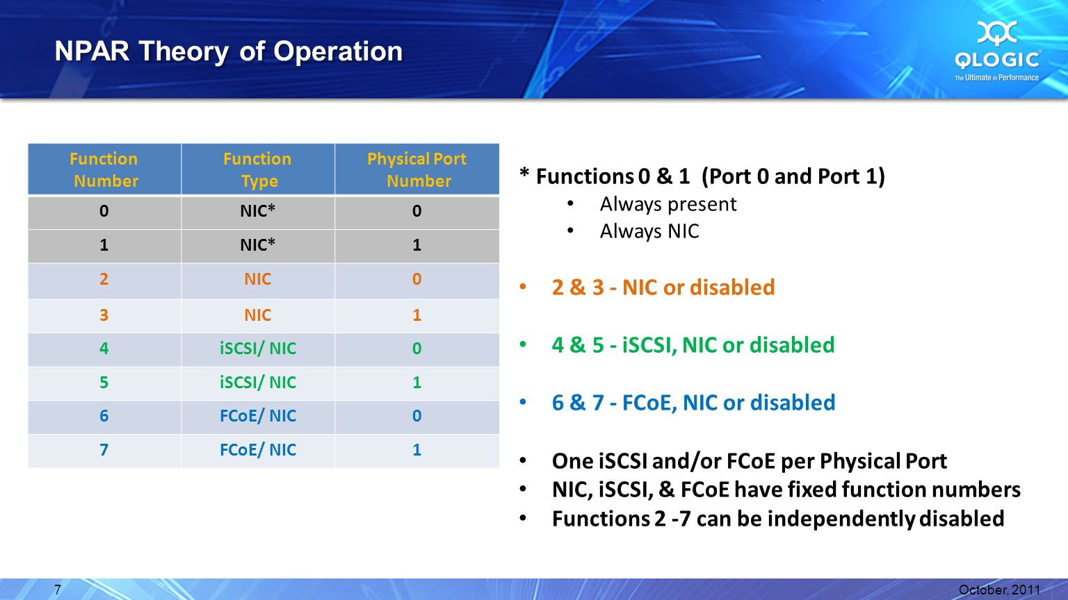 NPAR Theory of Operation Function Number Function Type Physical Port Number 0NIC*0 1 1 2NIC0 3 1 4iSCSI/ NIC0 5 1 6FCoE/ NIC0 7 1 * Functions 0 & 1 (Port 0 and Port 1) Always present Always NIC 2 & 3 - NIC or disabled 4 & 5 - iSCSI, NIC or disabled 6 & 7 - FCoE, NIC or disabled One iSCSI and/or FCoE per Physical Port NIC, iSCSI, & FCoE have fixed function numbers Functions 2 -7 can be independently disabled October, 20117