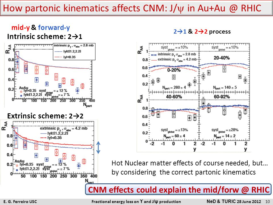 Intrinsic scheme: 2→1 Extrinsic scheme: 2→2 Hot Nuclear matter effects of course needed, but… by considering the correct partonic kinematics CNM effec