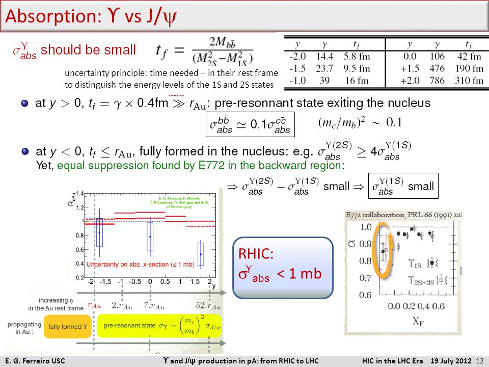 Absorption: ϒ  vs J/  E. G. Ferreiro USC ϒ and J /ψ production in pA: from RHIC to LHC HIC in the LHC Era 19 July 2012 12 uncertainty principle: tim