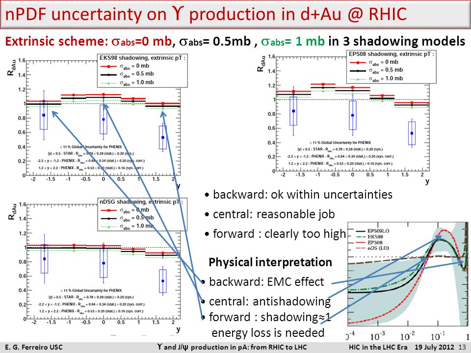 nPDF uncertainty on ϒ  production in d+Au @ RHIC backward: ok within uncertainties central: reasonable job forward : clearly too high (for any σ abs
