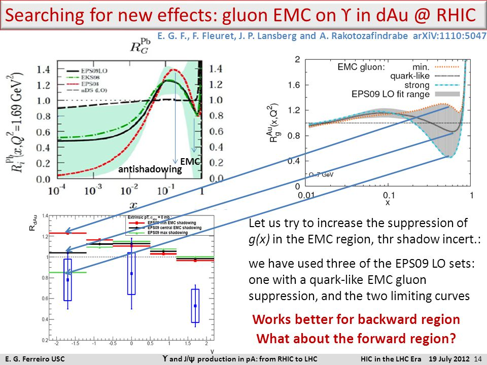 Searching for new effects: gluon EMC on ϒ in dAu @ RHIC antishadowing EMC Let us try to increase the suppression of g(x) in the EMC region, thr shadow