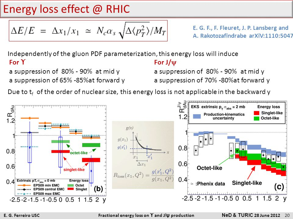 Independently of the gluon PDF parameterization, this energy loss will induce For ϒ For J/  a suppression of 80% - 90% at mid ya suppression of 80% -