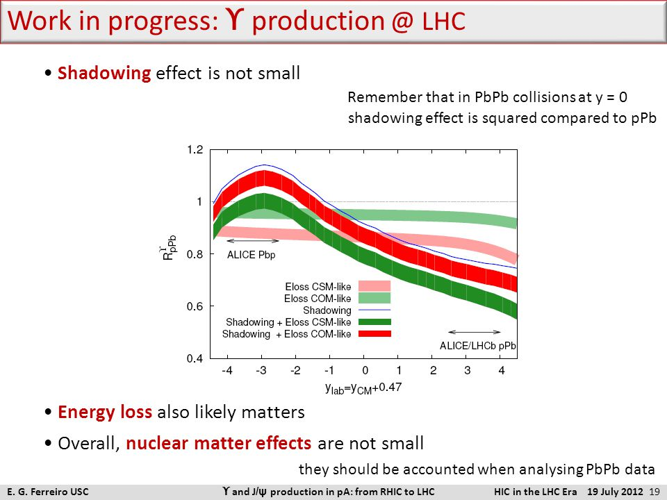 Shadowing effect is not small Remember that in PbPb collisions at y = 0 shadowing effect is squared compared to pPb Energy loss also likely matters Ov