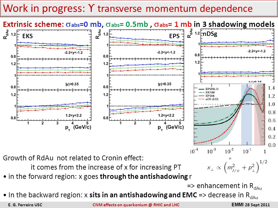Extrinsic scheme:  abs =0 mb,  abs = 0.5mb,  abs = 1 mb in 3 shadowing models EKSEPS nDSg Work in progress: ϒ transverse momentum dependence Growth