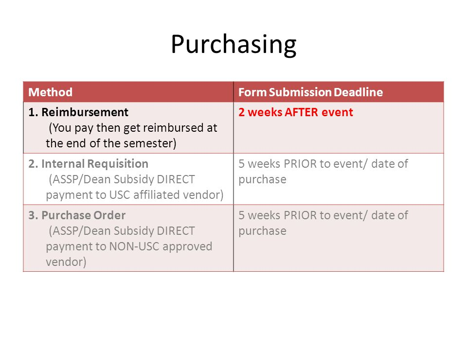 Purchasing MethodForm Submission Deadline 1. Reimbursement (You pay then get reimbursed at the end of the semester) 2 weeks AFTER event 2. Internal Re