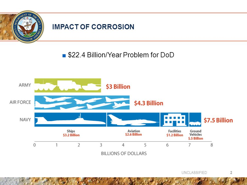 IMPACT OF CORROSION 2UNCLASSIFIED ■ $22.4 Billion/Year Problem for DoD
