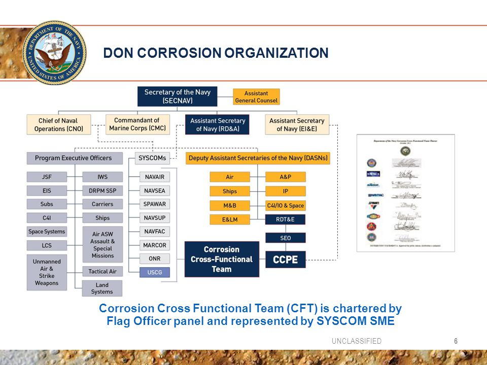 DON CORROSION ORGANIZATION 6UNCLASSIFIED Corrosion Cross Functional Team (CFT) is chartered by Flag Officer panel and represented by SYSCOM SME