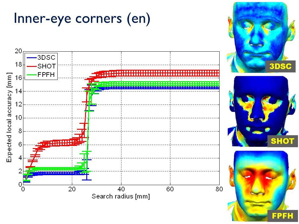 Inner-eye corners (en)