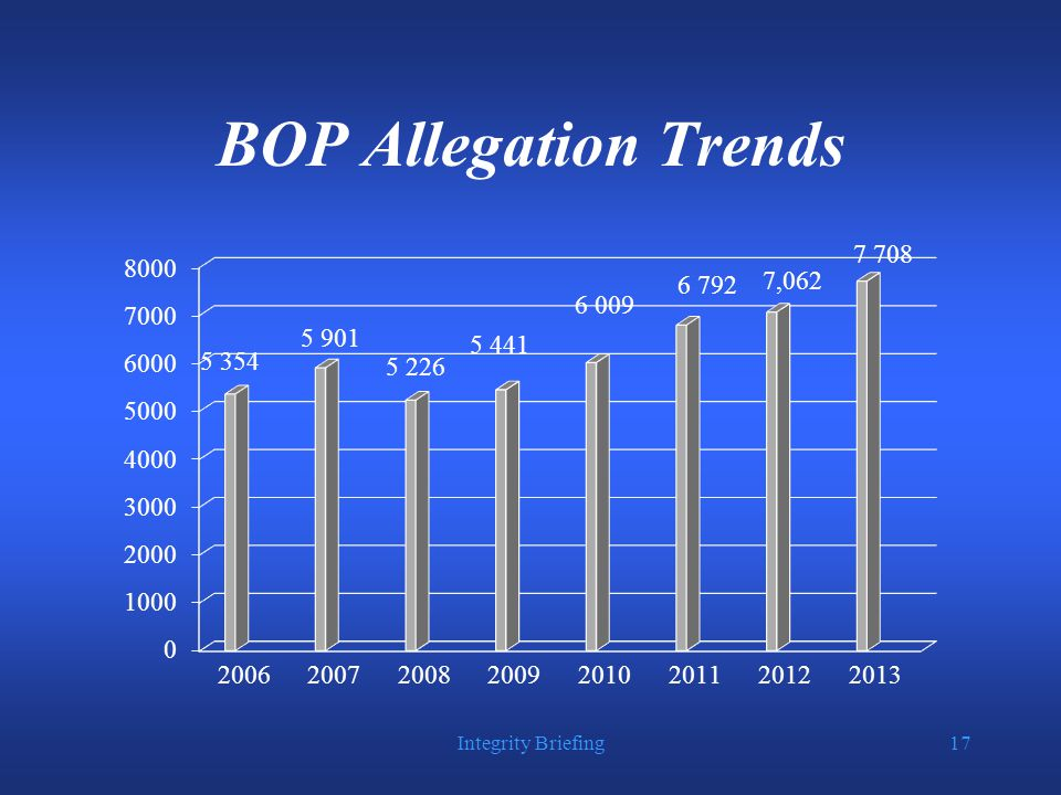 Integrity Briefing17 BOP Allegation Trends